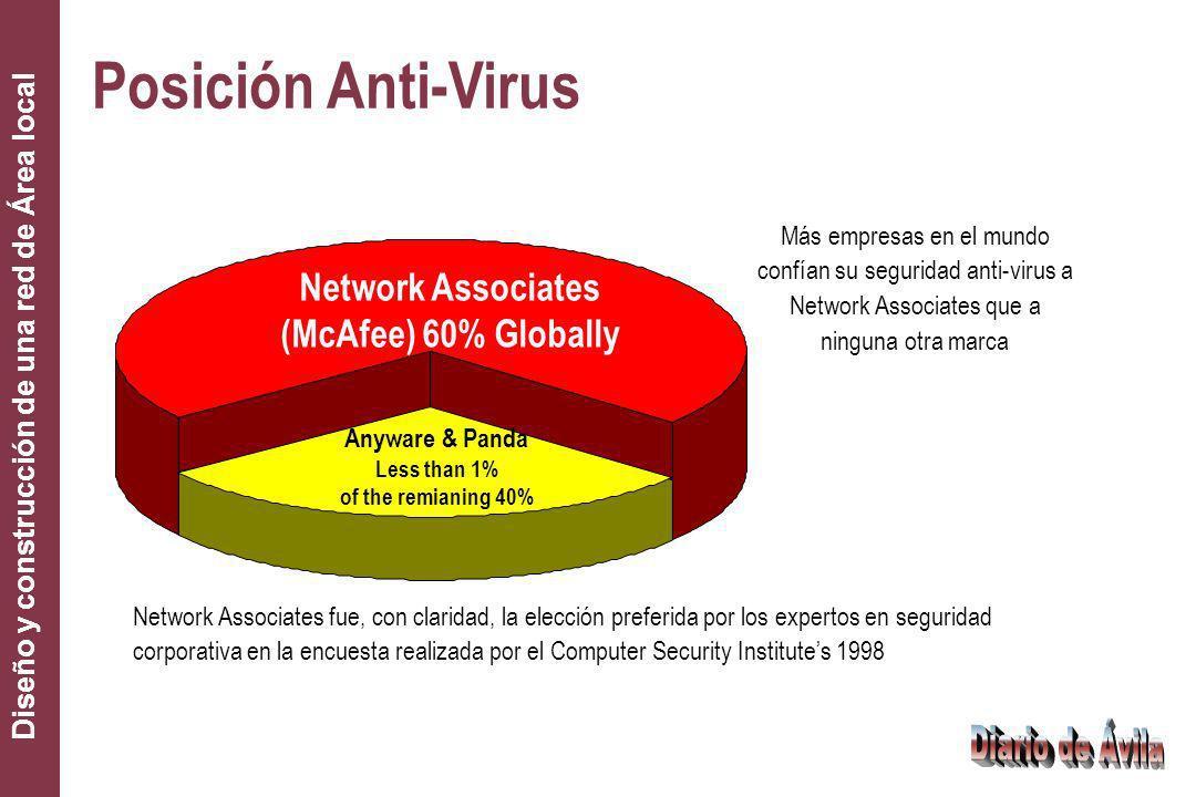 Diseño y construcción de una red de Área local Network Associates (McAfee) 60% Globally Más empresas en el mundo confían su seguridad anti-virus a Net