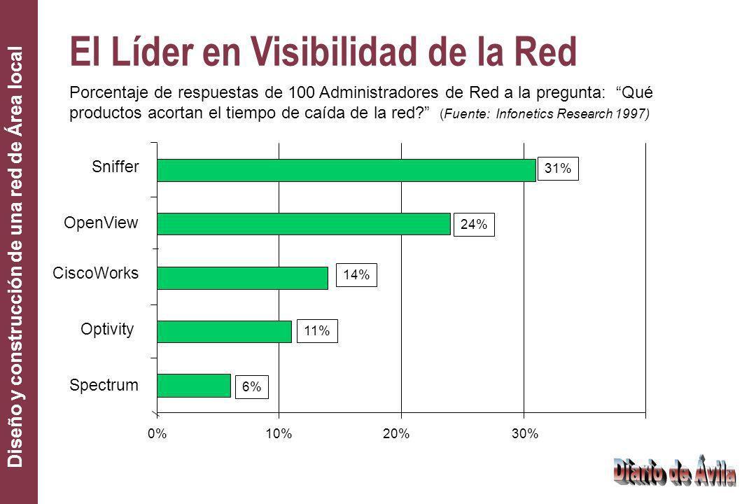 Diseño y construcción de una red de Área local CiscoWorks 6% 11% 14% 24% 31% 0%10%20%30% Spectrum Optivity OpenView Sniffer Porcentaje de respuestas d