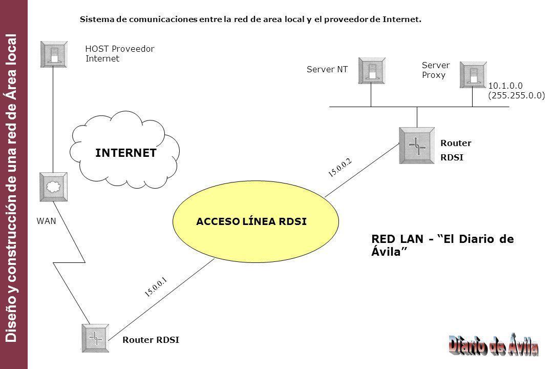 Diseño y construcción de una red de Área local ACCESO LÍNEA RDSI RED LAN - El Diario de Ávila HOST Proveedor Internet 15.0.0.1 15.0.0.2 Router RDSI Se