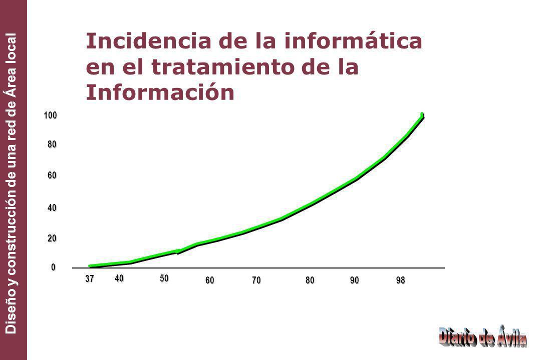 Diseño y construcción de una red de Área local Análisis de la situación actual del Diario de Ávila Ordenadores en modo local.