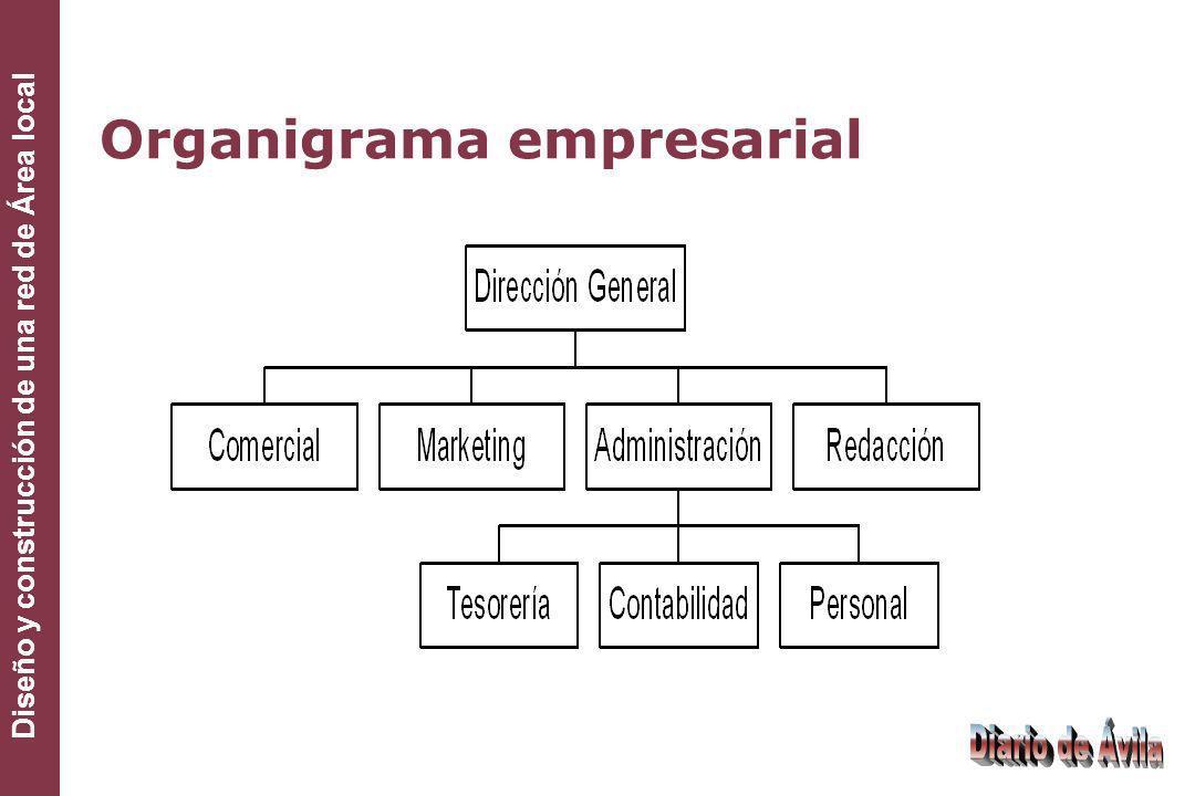 Diseño y construcción de una red de Área local Organigrama empresarial