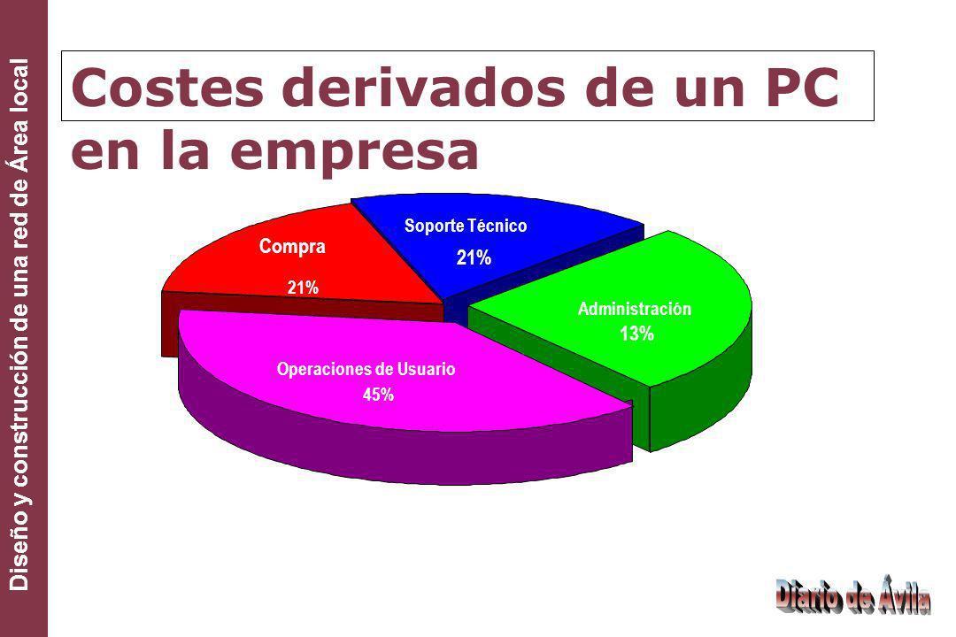 Diseño y construcción de una red de Área local Costes derivados de un PC en la empresa Compra 21% Administración 13% Soporte Técnico 21% Operaciones d