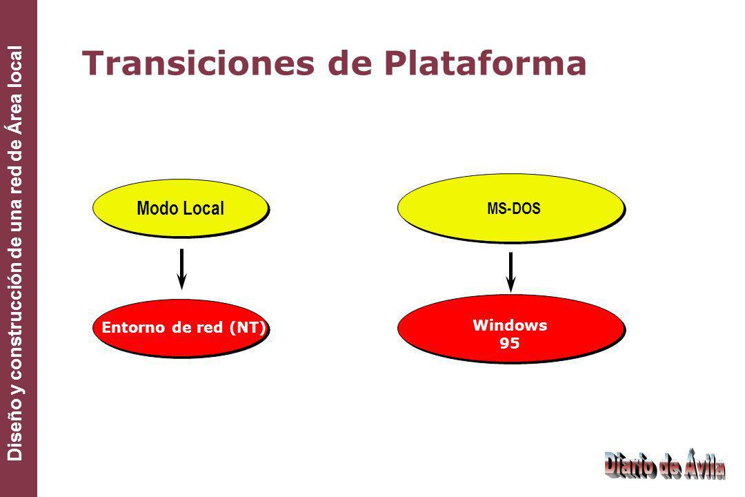 Diseño y construcción de una red de Área local Transiciones de Plataforma Modo Local MS-DOS Windows 95 Entorno de red (NT)