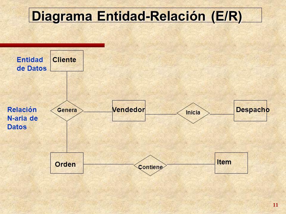 12 Diagrama Modelo de Datos Cliente Item Orden Partes VendedorDespacho