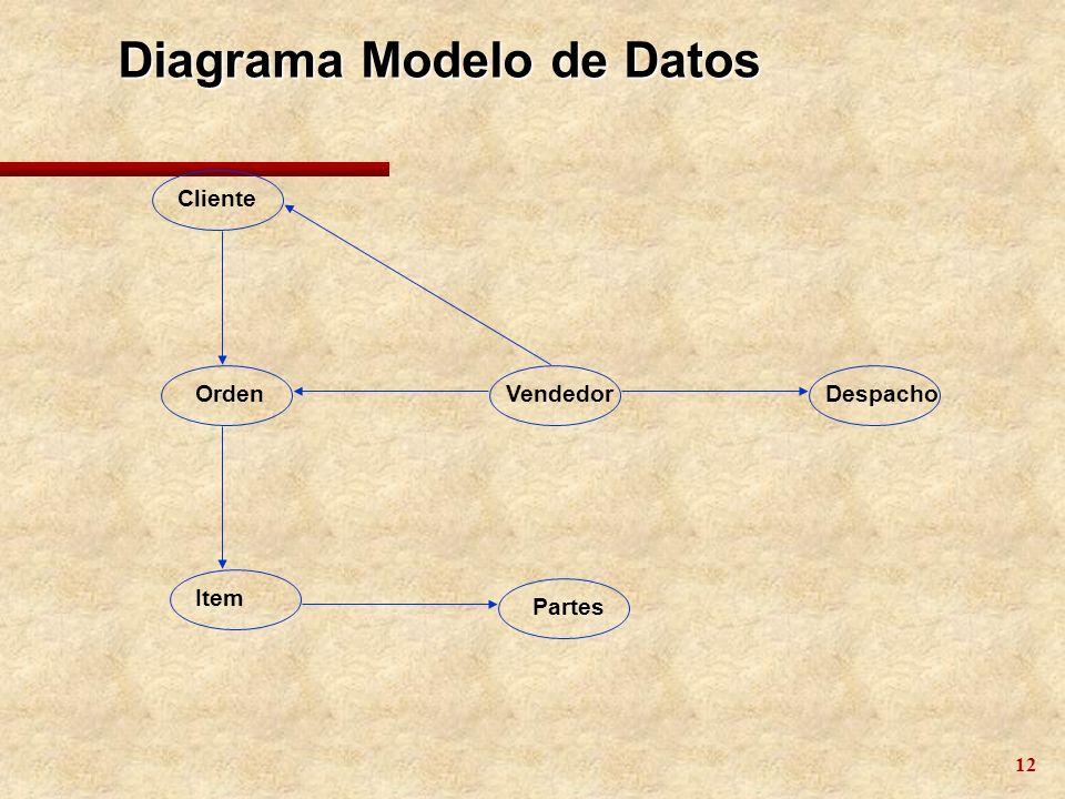 13 Niveles de Abstracción de Datos Vista 1Vista 2 Nivel Conceptual Diagrama E/R Nivel Lógico Diagrama Modelo de Datos Nivel Físico Modelo Físico de Datos