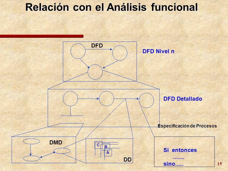 16 Ejercicio: Análisis Funcional y de Datos AUDION es una empresa dedicada al arriendo de CD-ROMs de audio.