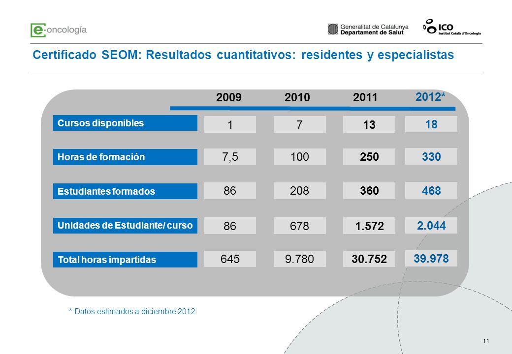 11 Certificado SEOM: Resultados cuantitativos: residentes y especialistas 200920102011 Cursos disponibles 1713 Horas de formación Estudiantes formados