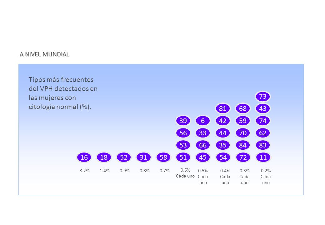 A NIVEL MUNDIAL Tipos más frecuentes del VPH detectados en las mujeres con citología normal (%). 1618523158 3.2% 51 53 39 56 4 45 66 6 33 54 35 44 81