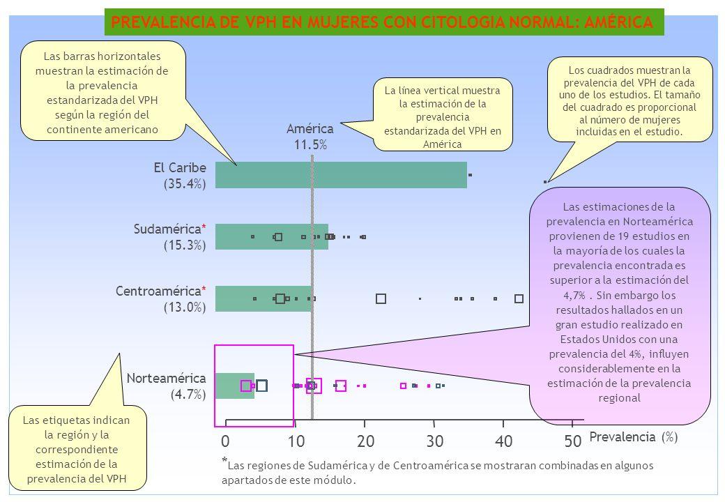 PREVALENCIA DE VPH EN MUJERES CON CITOLOGIA NORMAL: AMÉRICA 01020304050 Norteamérica (4.7%) Centroamérica* (13.0%) Sudamérica* (15.3%) El Caribe (35.4