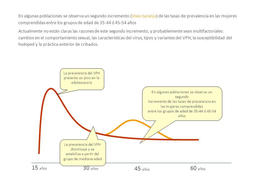 En algunas poblaciones se observa un segundo incremento (línea naranja) de las tasas de prevalencia en las mujeres comprendidas entre los grupos de ed