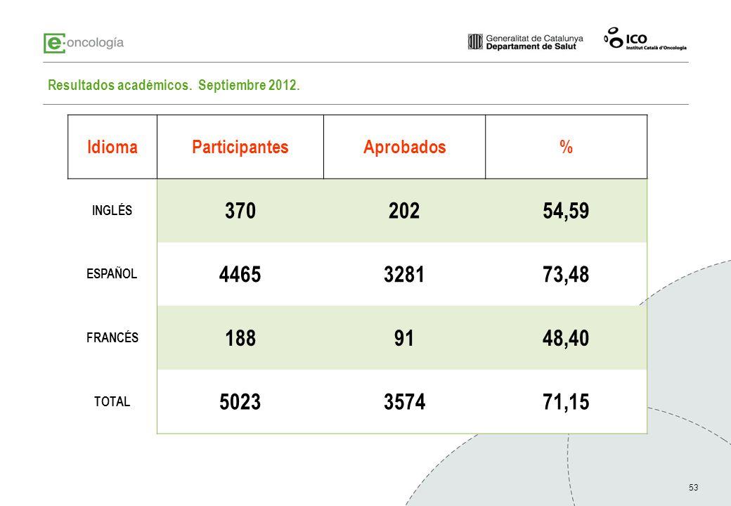 53 IdiomaParticipantesAprobados% INGLÉS 37020254,59 ESPAÑOL 4465328173,48 FRANCÉS 1889148,40 TOTAL 5023357471,15 Resultados académicos. Septiembre 201