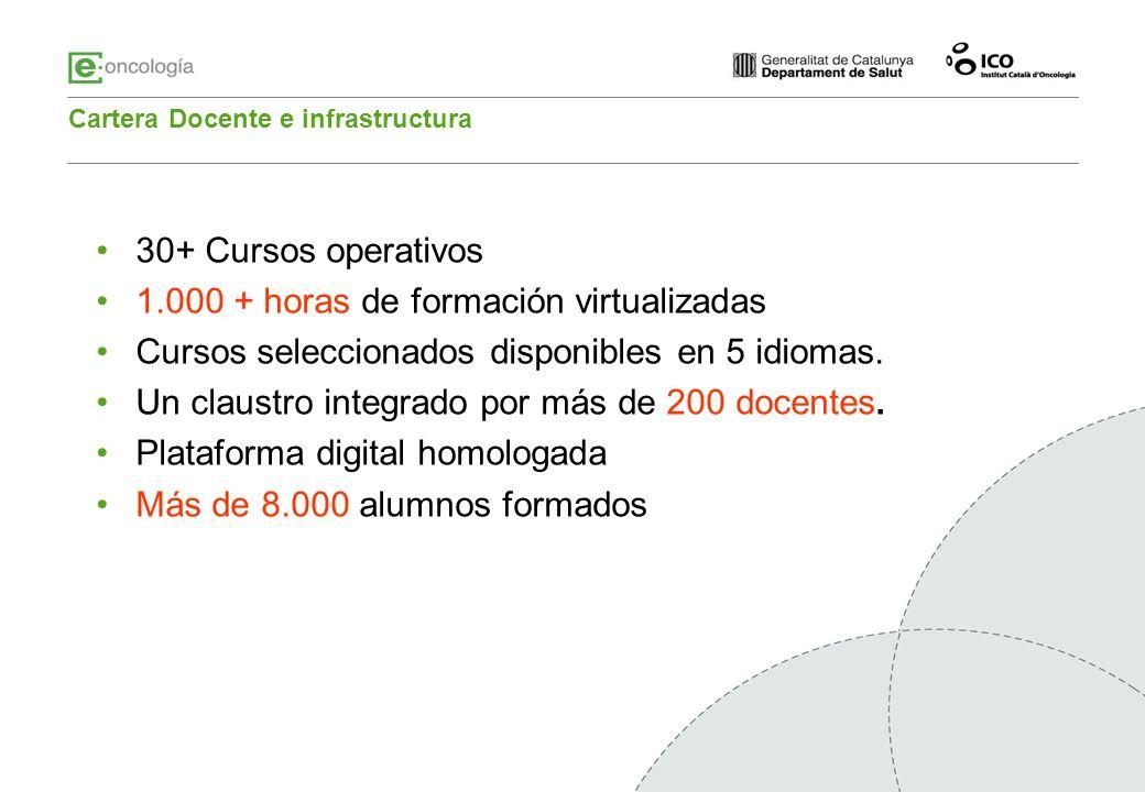 30+ Cursos operativos 1.000 + horas de formación virtualizadas Cursos seleccionados disponibles en 5 idiomas. Un claustro integrado por más de 200 doc