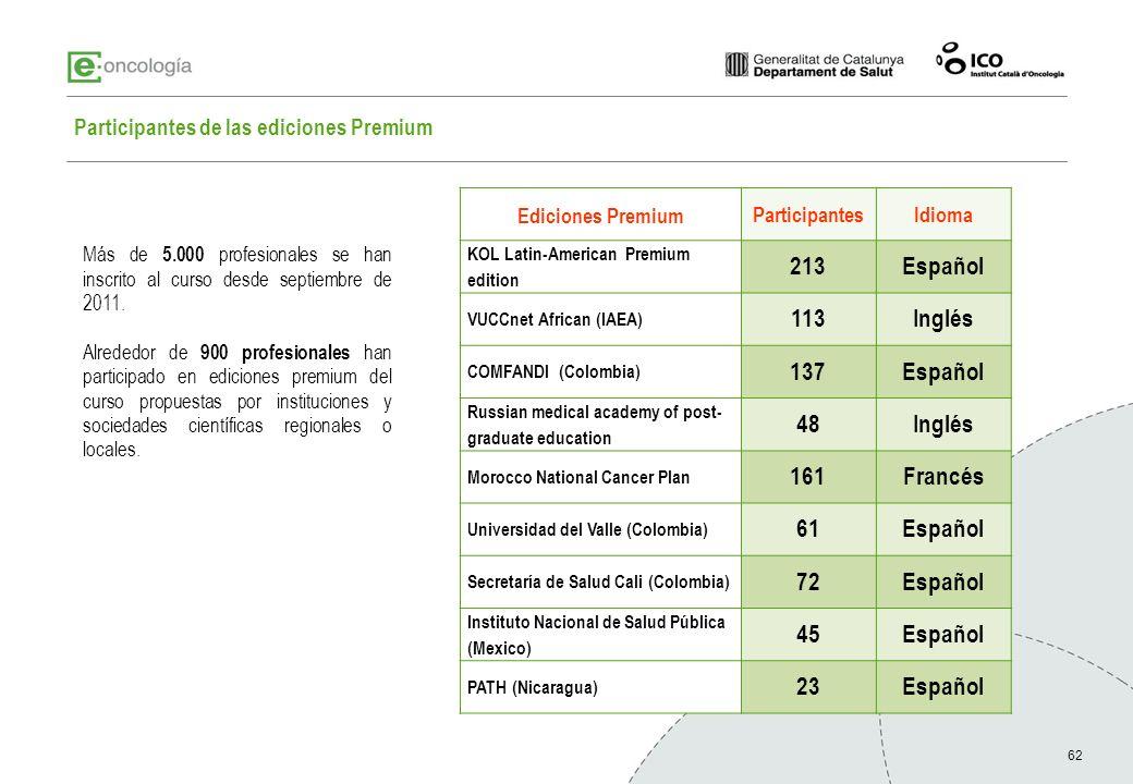 62 Ediciones Premium ParticipantesIdioma KOL Latin-American Premium edition 213Español VUCCnet African (IAEA) 113Inglés COMFANDI (Colombia) 137Español
