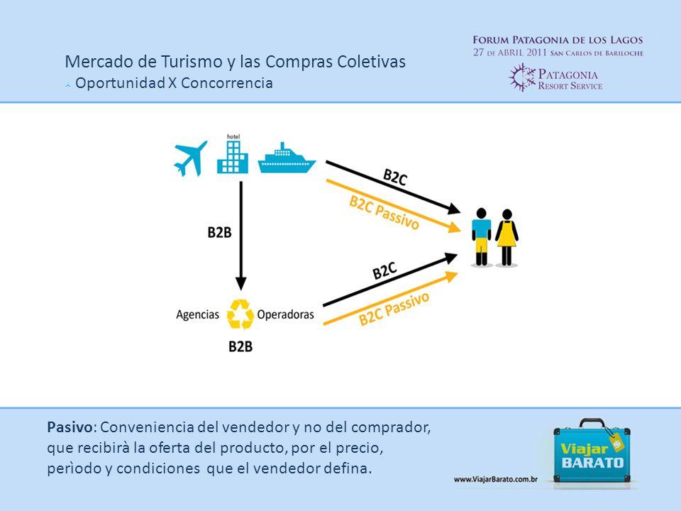 Mercado de Turismo y las Compras Coletivas Oportunidad X Concorrencia Pasivo: Conveniencia del vendedor y no del comprador, que recibirà la oferta del producto, por el precio, perìodo y condiciones que el vendedor defina.