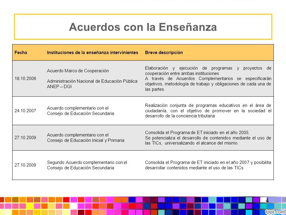 Innovación Sostenibilidad Promueve una cultura colaborativa Integración social niños - maestros - escuela - familia Participación en nuevas comunidades de aprendizaje nacionales e internacionales Un nuevo modelo 15