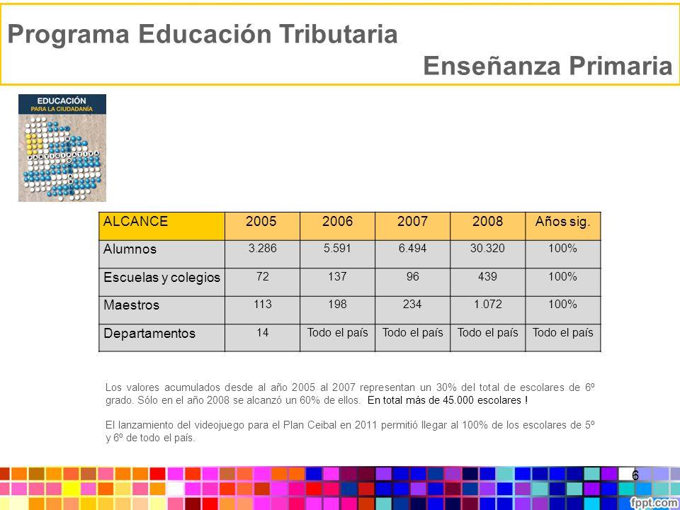 Programa Educación Tributaria Enseñanza Primaria 6 ALCANCE2005 200620072008Años sig. Alumnos 3.2865.5916.49430.320100% Escuelas y colegios 72137964391