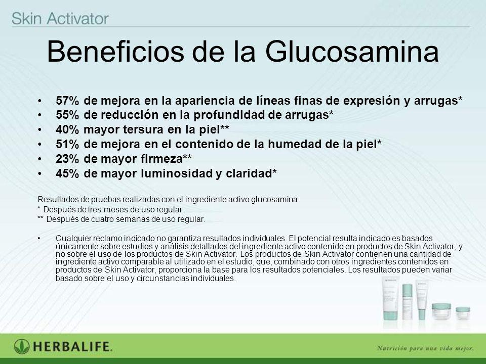 Beneficios de la Glucosamina 57% de mejora en la apariencia de líneas finas de expresión y arrugas* 55% de reducción en la profundidad de arrugas* 40%