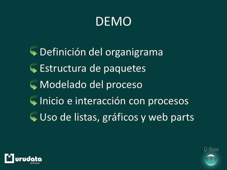 DEMO Definición del organigrama Estructura de paquetes Modelado del proceso Inicio e interacción con procesos Uso de listas, gráficos y web parts