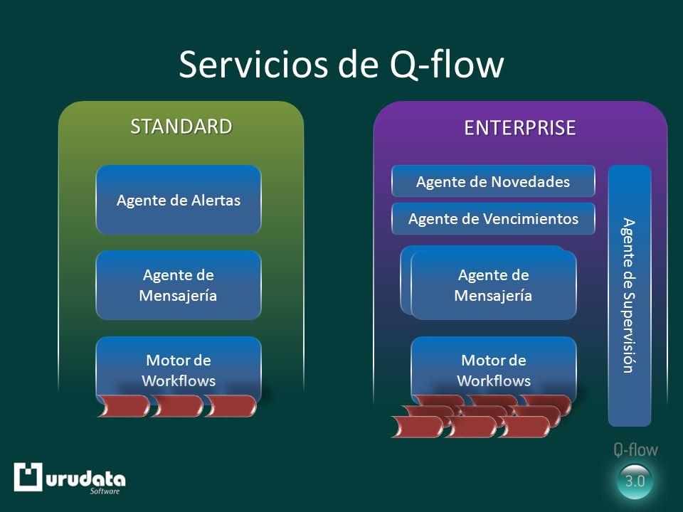 Servicios de Q-flow STANDARDENTERPRISE Agente de Alertas Agente de Novedades Agente de Vencimientos Agente de Mensajería Agente de Mensajeria Agente de Mensajería Motor de Workflows Motor de Workflows Agente de Supervisión