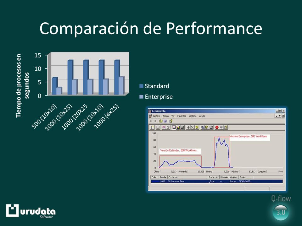 Comparación de Performance