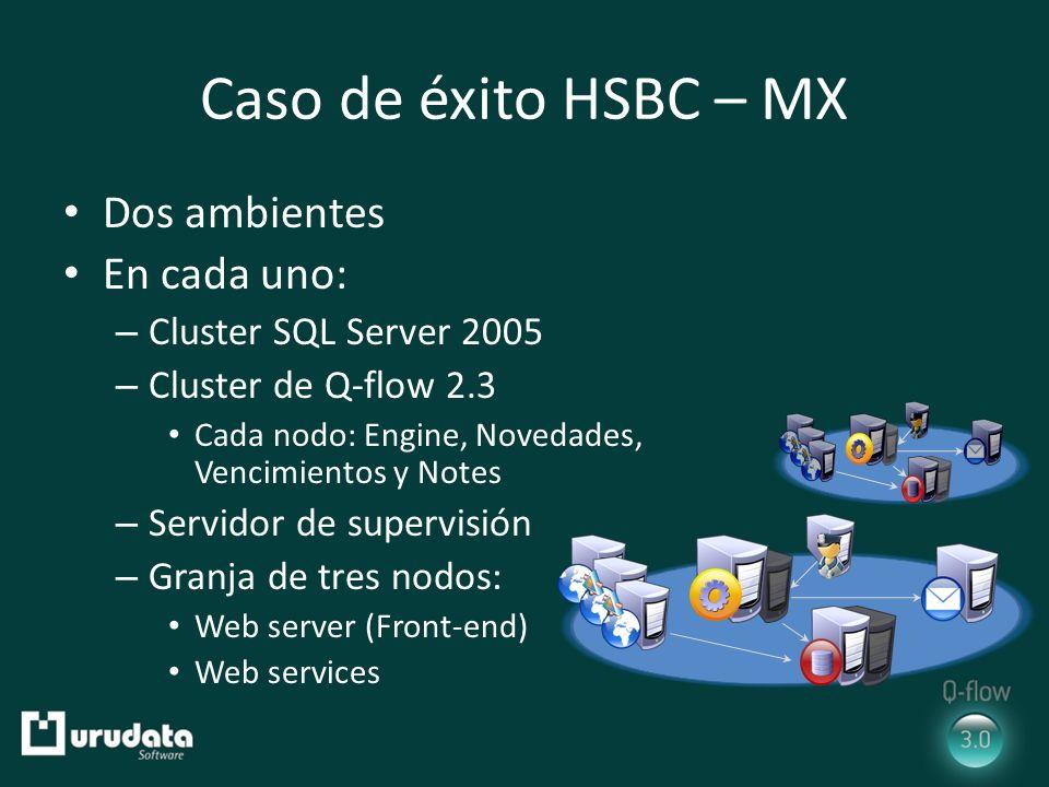 Caso de éxito HSBC – MX Dos ambientes En cada uno: – Cluster SQL Server 2005 – Cluster de Q-flow 2.3 Cada nodo: Engine, Novedades, Vencimientos y Notes – Servidor de supervisión – Granja de tres nodos: Web server (Front-end) Web services
