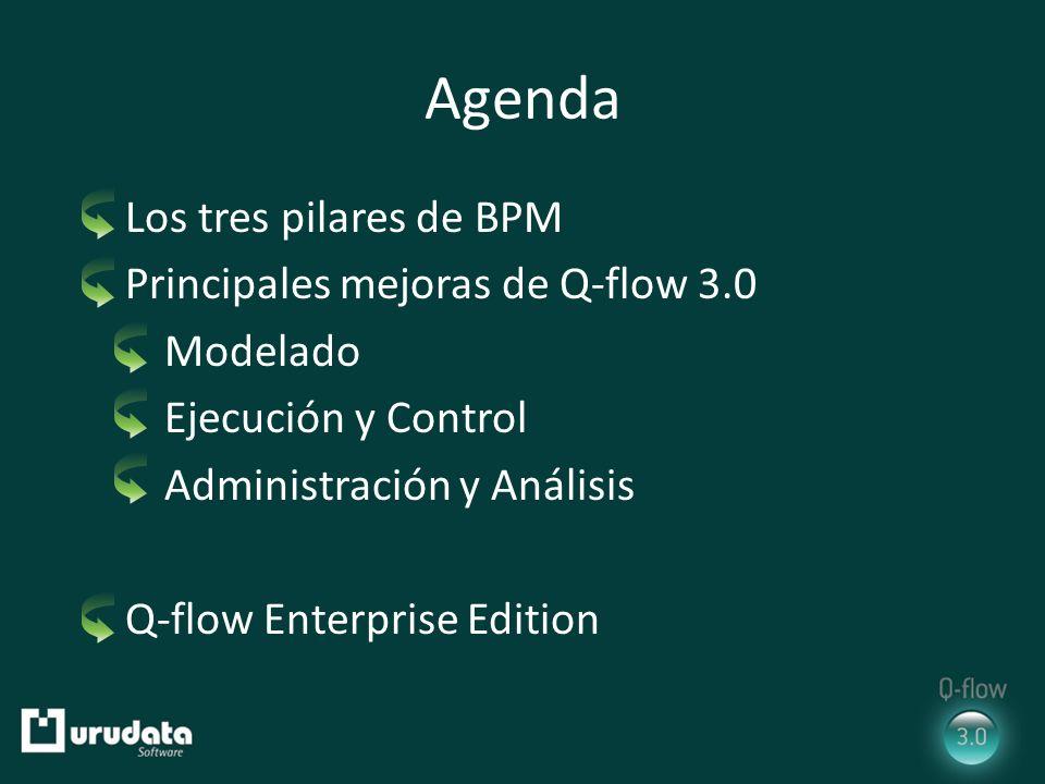 Agenda Los tres pilares de BPM Principales mejoras de Q-flow 3.0 Modelado Ejecución y Control Administración y Análisis Q-flow Enterprise Edition