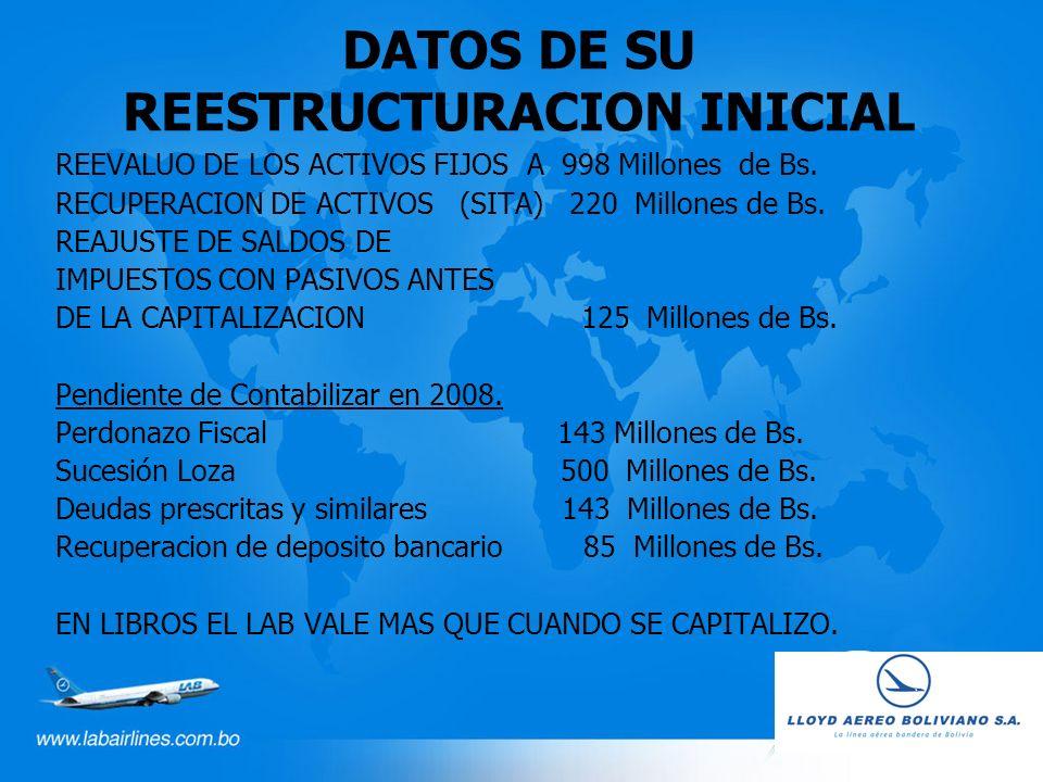 DATOS DE SU REESTRUCTURACION INICIAL REEVALUO DE LOS ACTIVOS FIJOS A 998 Millones de Bs. RECUPERACION DE ACTIVOS (SITA) 220 Millones de Bs. REAJUSTE D