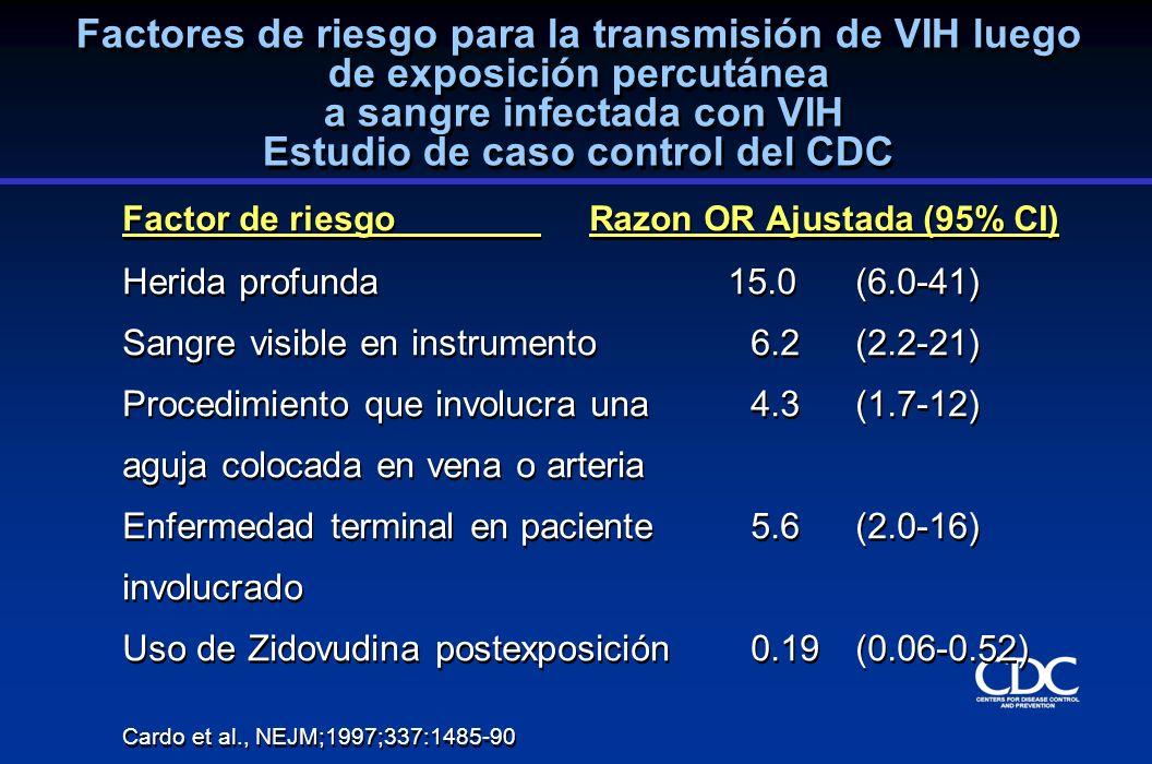 Factores de riesgo para la transmisión de VIH luego de exposición percutánea a sangre infectada con VIH Estudio de caso control del CDC Factor de ries