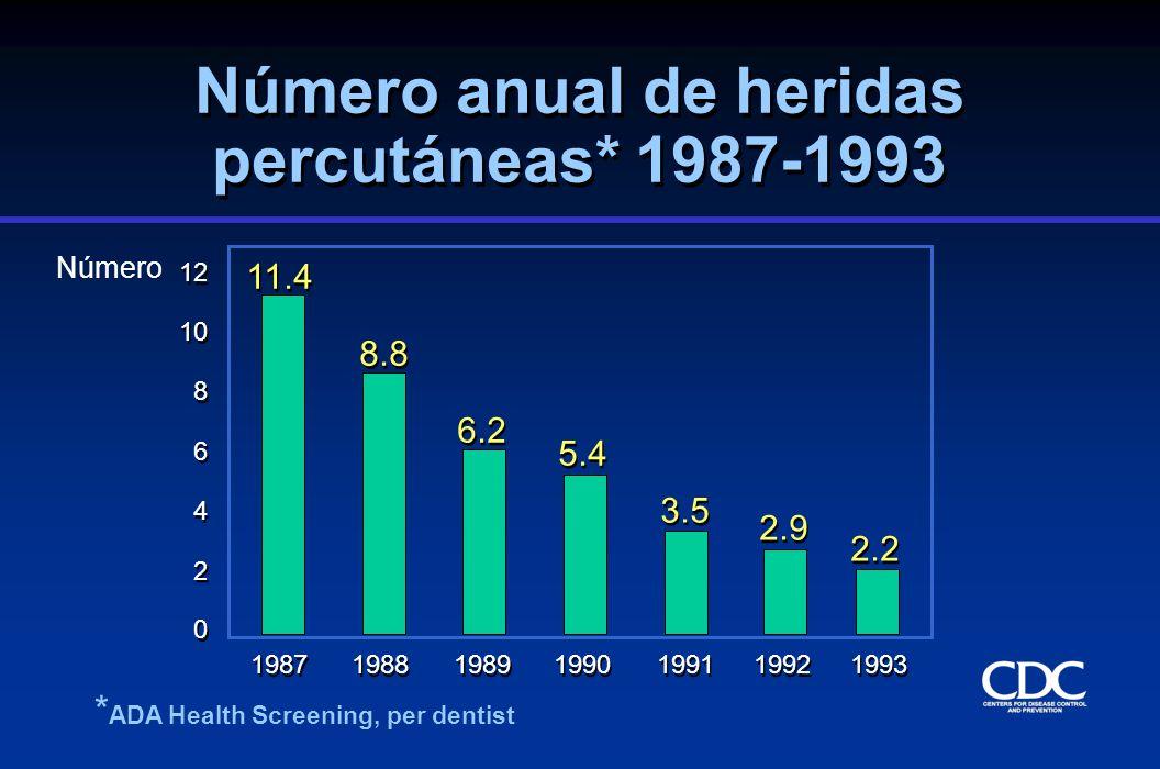 Número anual de heridas percutáneas* 1987-1993 0 0 2 2 4 4 6 6 8 8 10 12 1987 1988 1989 1990 1991 1992 1993 11.4 8.8 6.2 5.4 3.5 2.9 2.2 Número * ADA