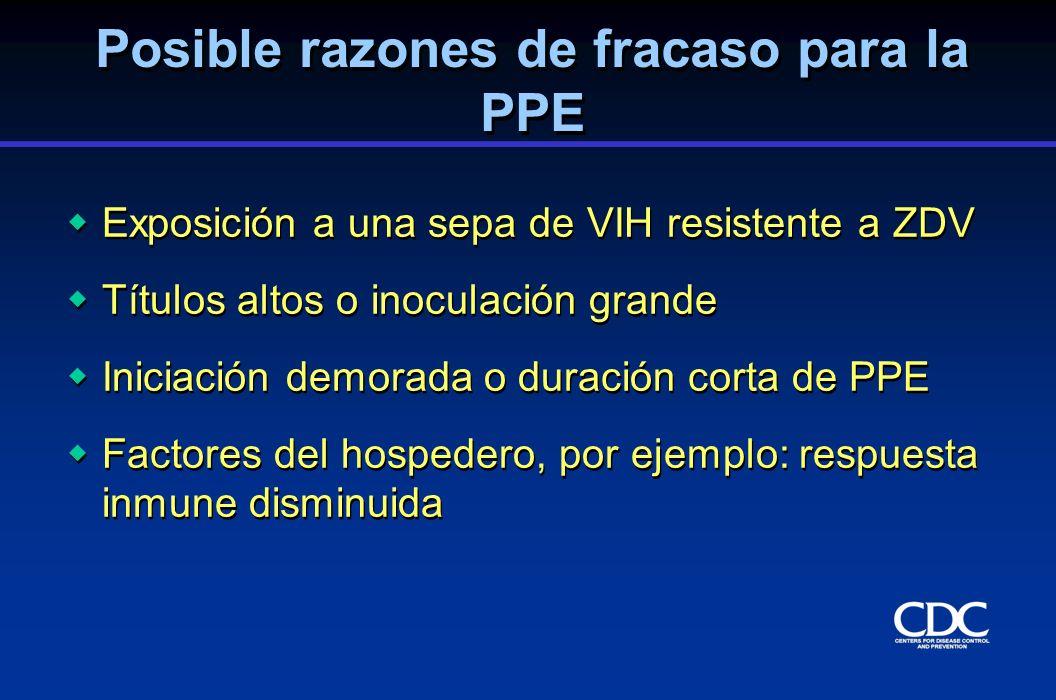 Posible razones de fracaso para la PPE Exposición a una sepa de VIH resistente a ZDV Títulos altos o inoculación grande Iniciación demorada o duración
