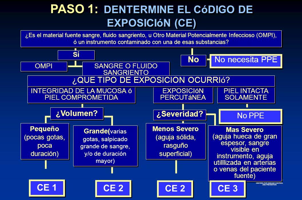 PIEL INTACTA SOLAMENTE PASO 1: DENTERMINE EL CóDIGO DE EXPOSICIóN (CE) EXPOSICIóN PERCUTáNEA INTEGRIDAD DE LA MUCOSA ó PIEL COMPROMETIDA No Sí OMPI SA