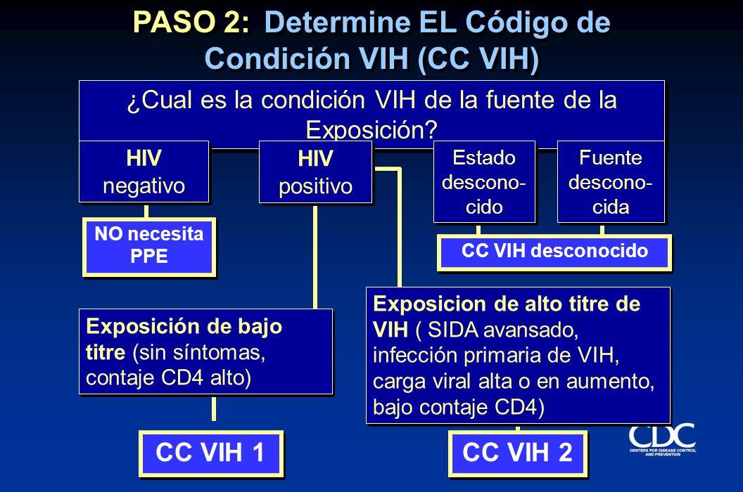 ¿Cual es la condición VIH de la fuente de la Exposición? HIV negativo HIV negativo HIV positivo HIV positivo Estado descono- cido Fuente descono- cida