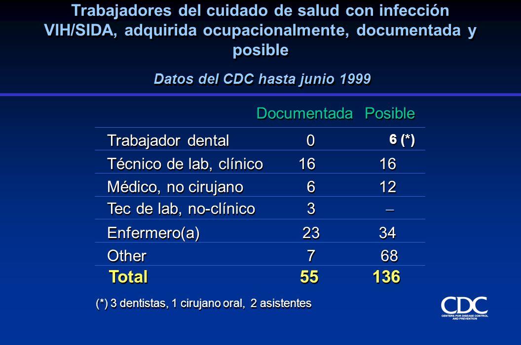 Trabajadores del cuidado de salud con infección VIH/SIDA, adquirida ocupacionalmente, documentada y posible Documentada Posible Enfermero(a) 23 34 Téc