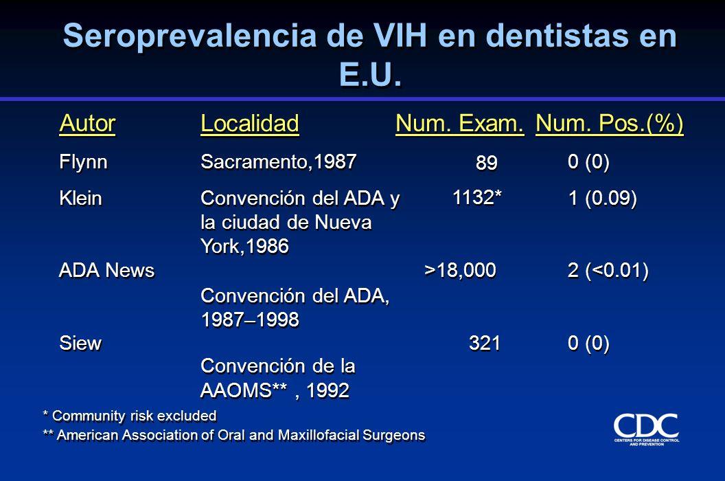 Riesgo promedio de infección por VIH para trabajadores del cuidado de salud por rutas de exposición (%) Percutánea 0.3 Membranas mucosas 0.1 Piel no intacta <0.1 Percutánea 0.3 Membranas mucosas 0.1 Piel no intacta <0.1