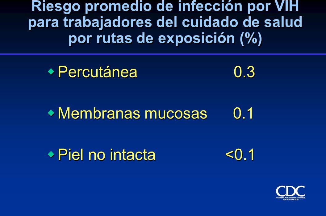 Riesgo promedio de transmisión luego de exposición percutánea a sangre HIV Hepatitis C Hepatitis B (solamente HBeAg) HIV Hepatitis C Hepatitis B (solamente HBeAg) 0.3 1.8 30.0 0.3 1.8 30.0 Fuente Riesgo (%)