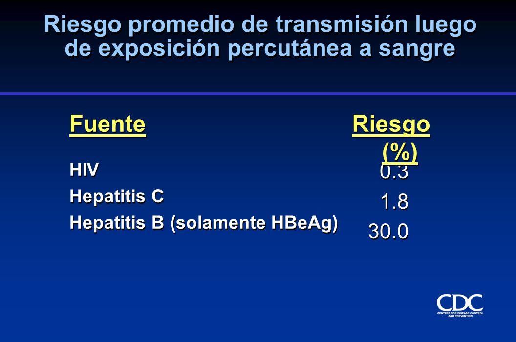 Factores de riesgo para la transmisión de VIH luego de exposición percutánea a sangre infectada con VIH Estudio de caso control del CDC Factor de riesgo Razon OR Ajustada (95% CI) Herida profunda 15.0 (6.0-41) Sangre visible en instrumento6.2 (2.2-21) Procedimiento que involucra una4.3(1.7-12) aguja colocada en vena o arteria Enfermedad terminal en paciente 5.6 (2.0-16) involucrado Uso de Zidovudina postexposición0.19 (0.06-0.52) Cardo et al., NEJM;1997;337:1485-90 Factor de riesgo Razon OR Ajustada (95% CI) Herida profunda 15.0 (6.0-41) Sangre visible en instrumento6.2 (2.2-21) Procedimiento que involucra una4.3(1.7-12) aguja colocada en vena o arteria Enfermedad terminal en paciente 5.6 (2.0-16) involucrado Uso de Zidovudina postexposición0.19 (0.06-0.52) Cardo et al., NEJM;1997;337:1485-90