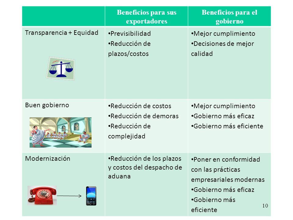 Beneficios para sus exportadores Beneficios para el gobierno Transparencia + Equidad Previsibilidad Reducción de plazos/costos Mejor cumplimiento Deci
