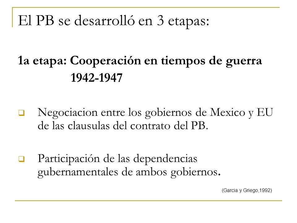 El PB se desarrolló en 3 etapas: 1a etapa: Cooperación en tiempos de guerra 1942-1947 Negociacion entre los gobiernos de Mexico y EU de las clausulas