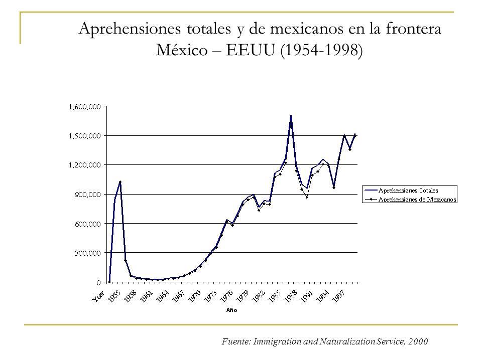 Aprehensiones totales y de mexicanos en la frontera México – EEUU (1954-1998) Fuente: Immigration and Naturalization Service, 2000
