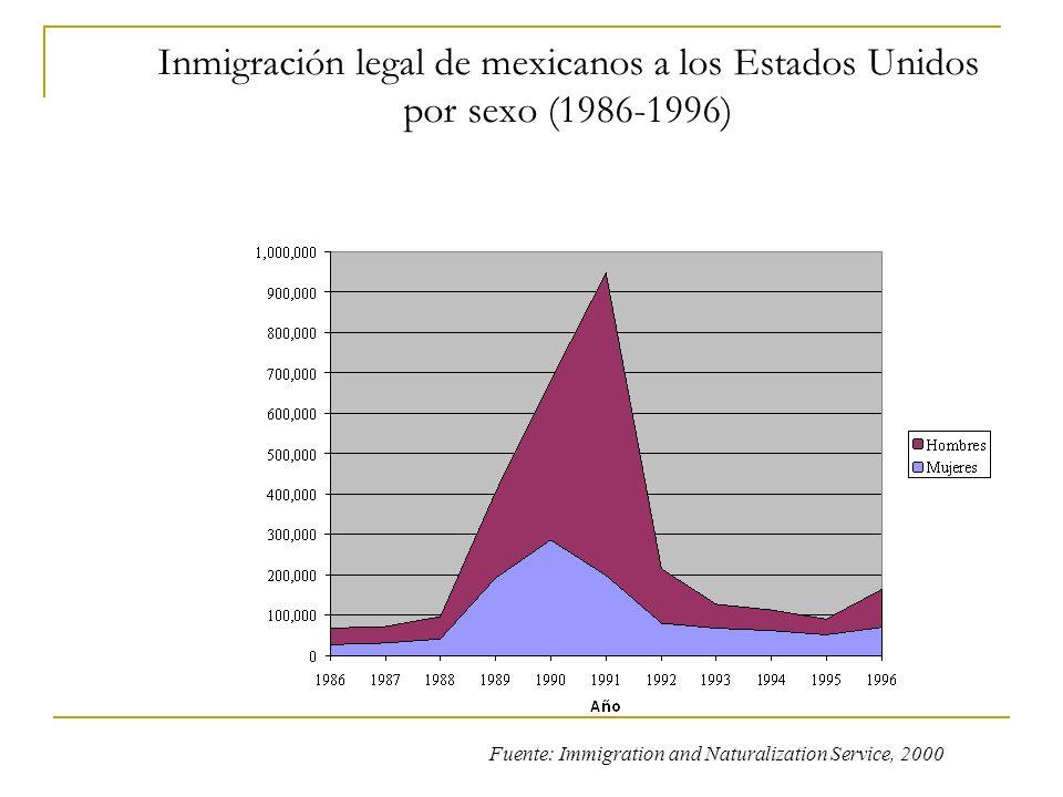 Inmigración legal de mexicanos a los Estados Unidos por sexo (1986-1996) Fuente: Immigration and Naturalization Service, 2000
