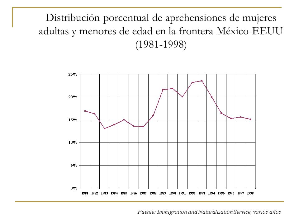 Distribución porcentual de aprehensiones de mujeres adultas y menores de edad en la frontera México-EEUU (1981-1998) Fuente: Immigration and Naturaliz