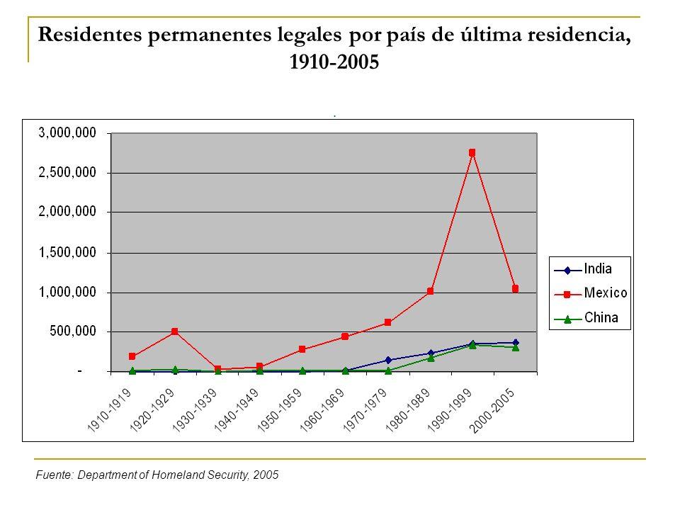 Residentes permanentes legales por país de última residencia, 1910-2005. Fuente: Department of Homeland Security, 2005