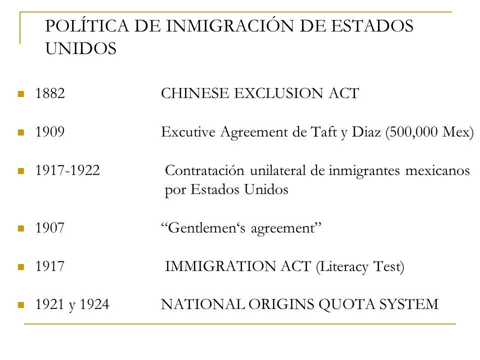 POLÍTICA DE INMIGRACIÓN DE ESTADOS UNIDOS 1882CHINESE EXCLUSION ACT 1909Excutive Agreement de Taft y Diaz (500,000 Mex) 1917-1922 Contratación unilate