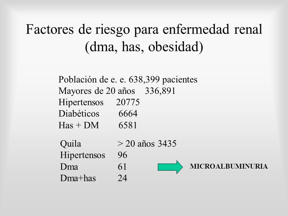 Factores de riesgo para enfermedad renal (dma, has, obesidad) Mayores de 20 años336,891 Población de e. e. 638,399 pacientes Hipertensos 20775 Diabéti