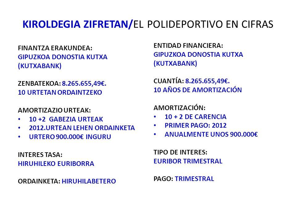 KIROLDEGIA ZIFRETAN/EL POLIDEPORTIVO EN CIFRAS FINANTZA ERAKUNDEA: GIPUZKOA DONOSTIA KUTXA (KUTXABANK) ZENBATEKOA: 8.265.655,49.