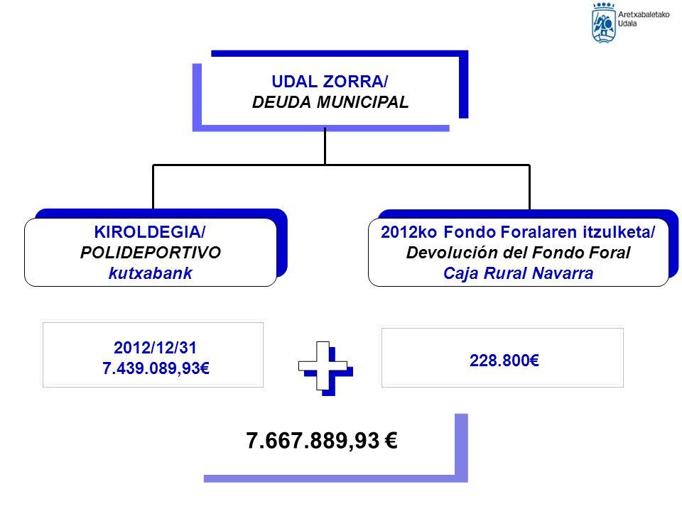 UDAL ZORRA/ DEUDA MUNICIPAL KIROLDEGIA/ POLIDEPORTIVO kutxabank KIROLDEGIA/ POLIDEPORTIVO kutxabank 2012ko Fondo Foralaren itzulketa/ Devolución del Fondo Foral Caja Rural Navarra 2012ko Fondo Foralaren itzulketa/ Devolución del Fondo Foral Caja Rural Navarra 2012/12/31 7.439.089,93 228.800 7.667.889,93
