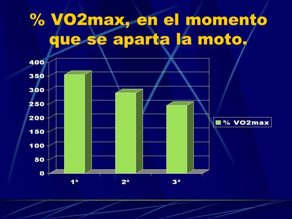 % VO2max, en el momento que se aparta la moto.