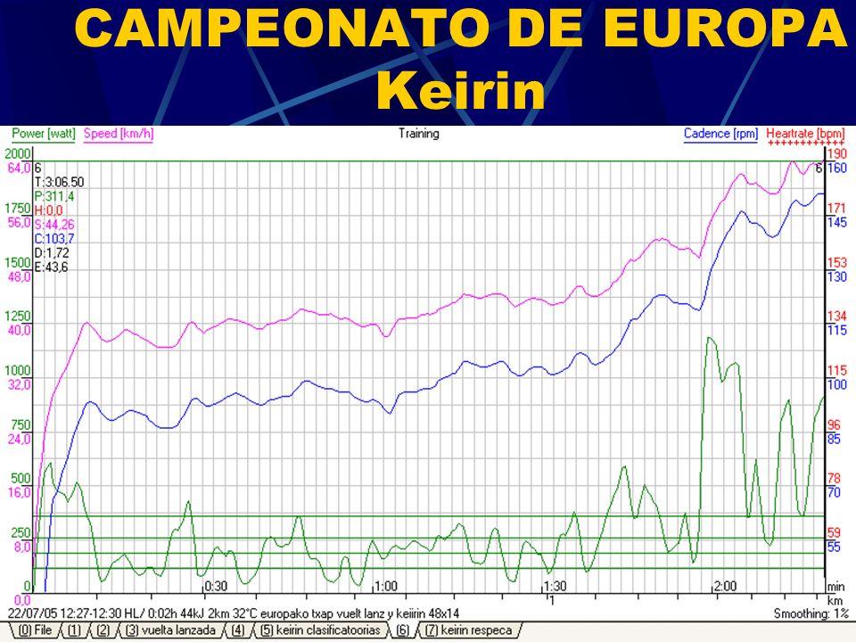 CAMPEONATO DE EUROPA Keirin