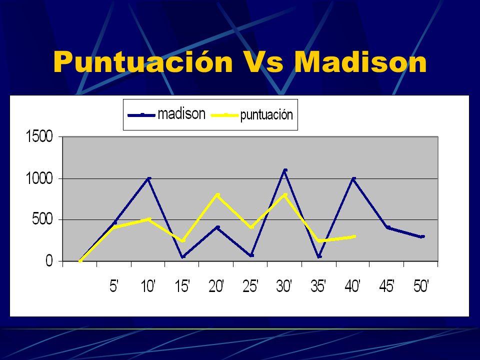 Puntuación Vs Madison