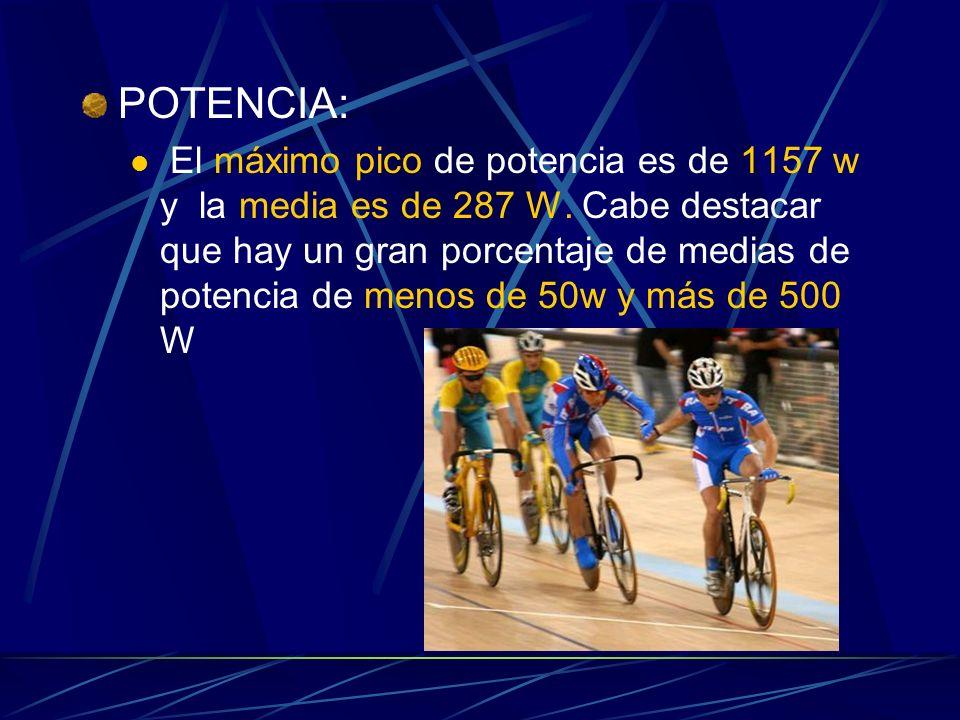 POTENCIA: El máximo pico de potencia es de 1157 w y la media es de 287 W.